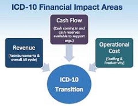 ICD-9 Denials